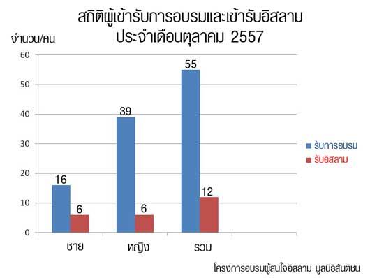Chart_Octorber-2557